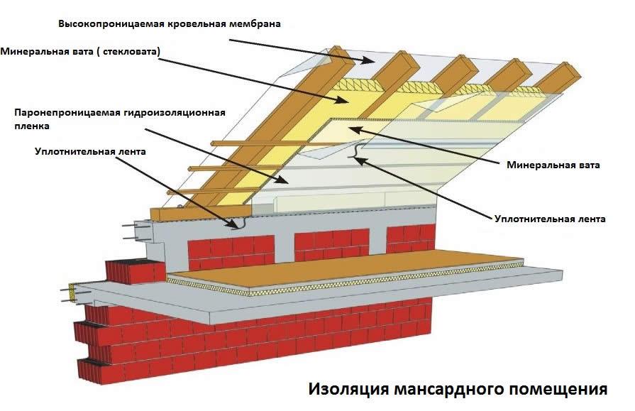 Устройство пароизоляции для крыши