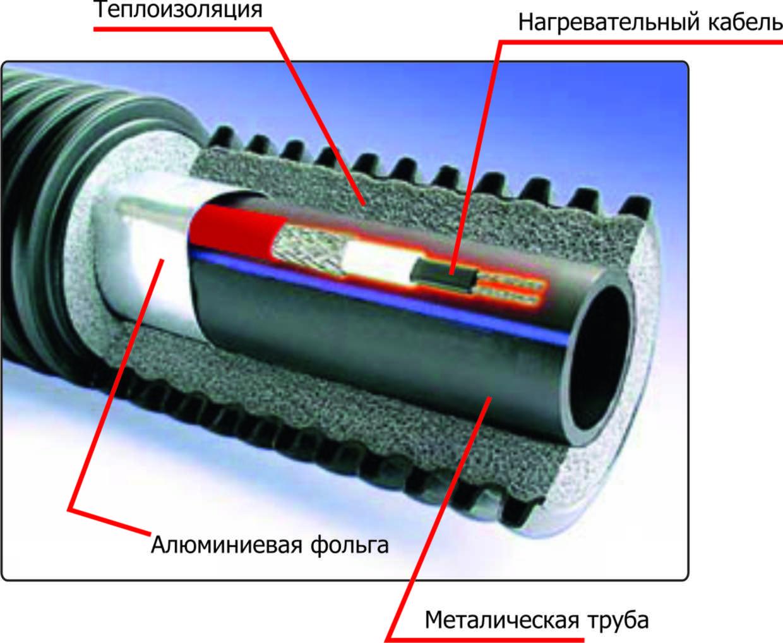 Утепление канализационных труб нагревательным кабелем