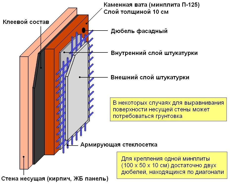 Утепление погреба при помощи минеральной ваты