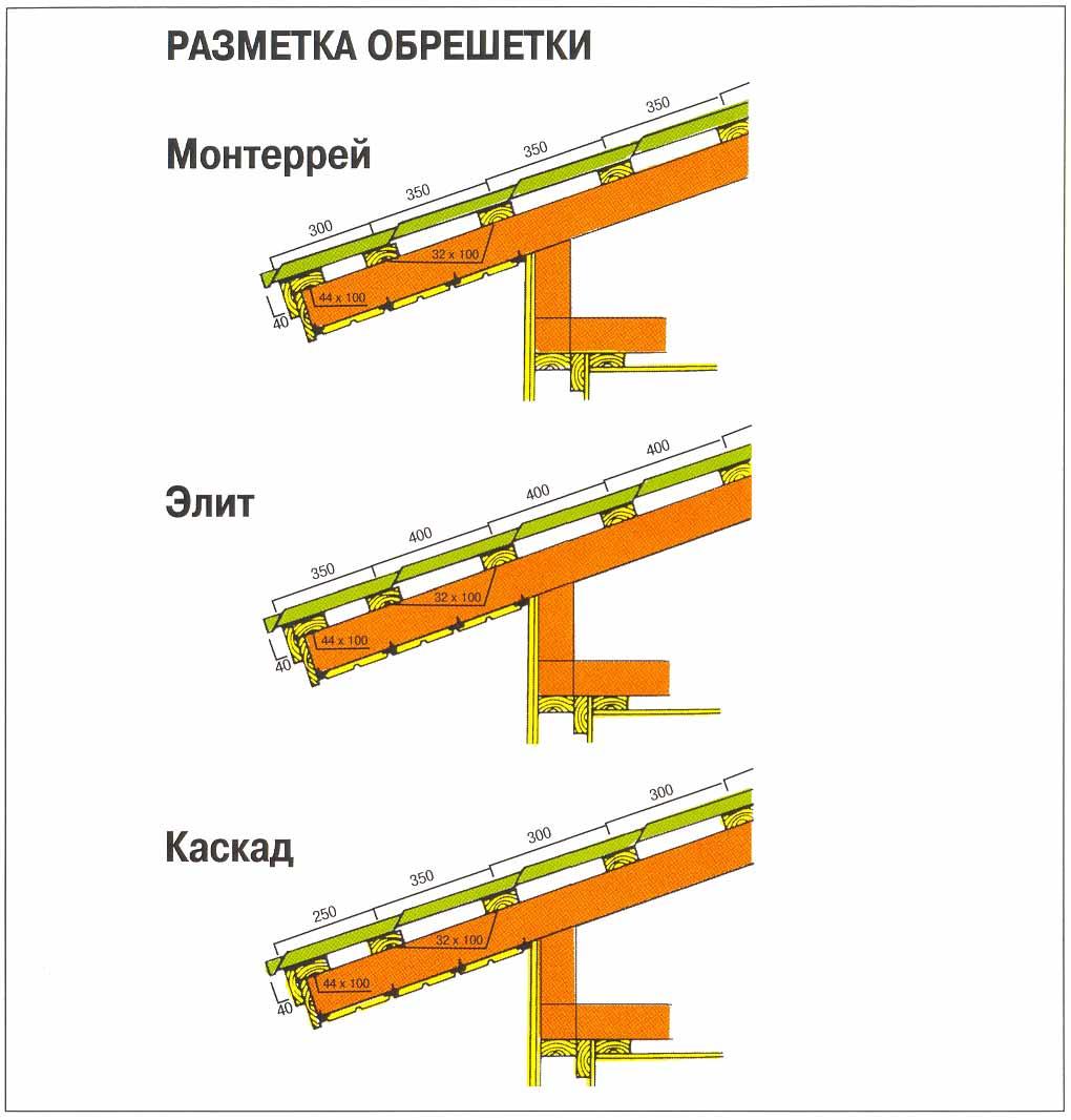 Варианты размещения досок обрешетки крыши