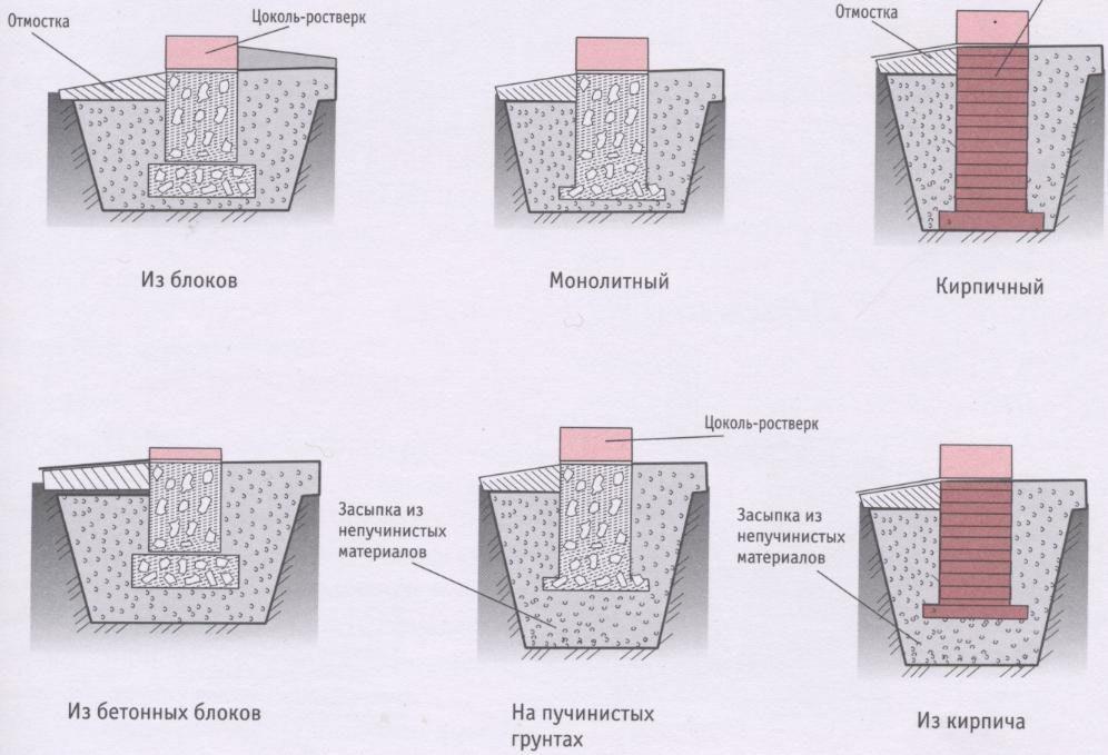 Виды фундамента для кирпичного забора на даче