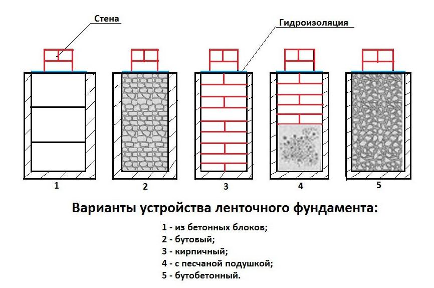 Виды ленточного фундамента для частного кирпичного дома