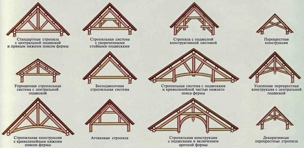 Выбор формы двухскатной крыши для дачной беседки