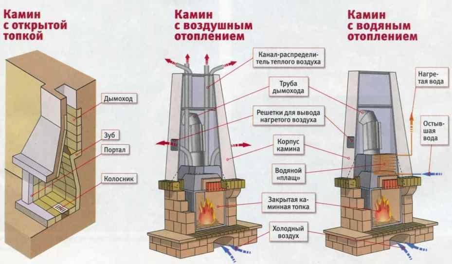 Выбор конструкции для строительства печи-камина