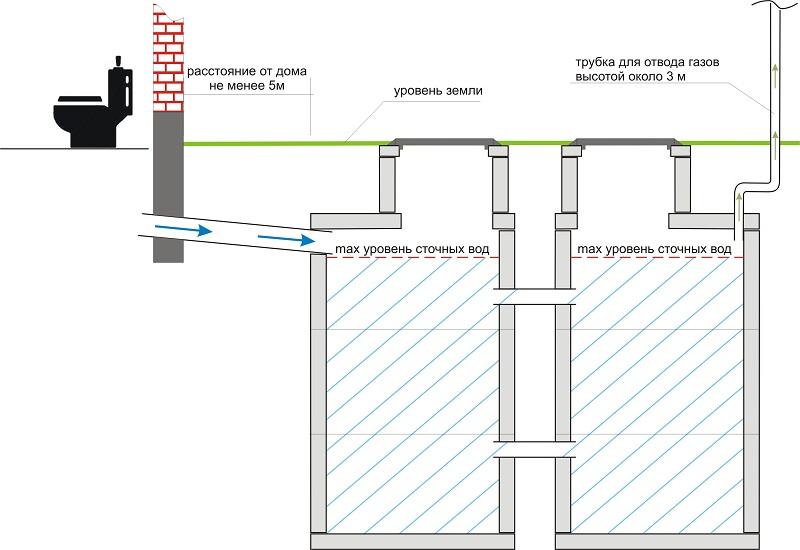 Двухкамерная канализация без откачки из бетонных колец