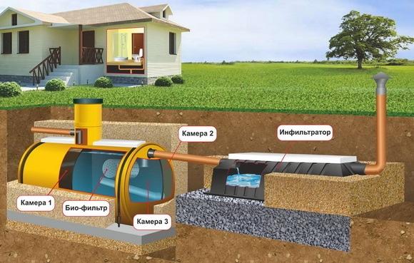 Как обустроить наружную канализацию в загородном доме