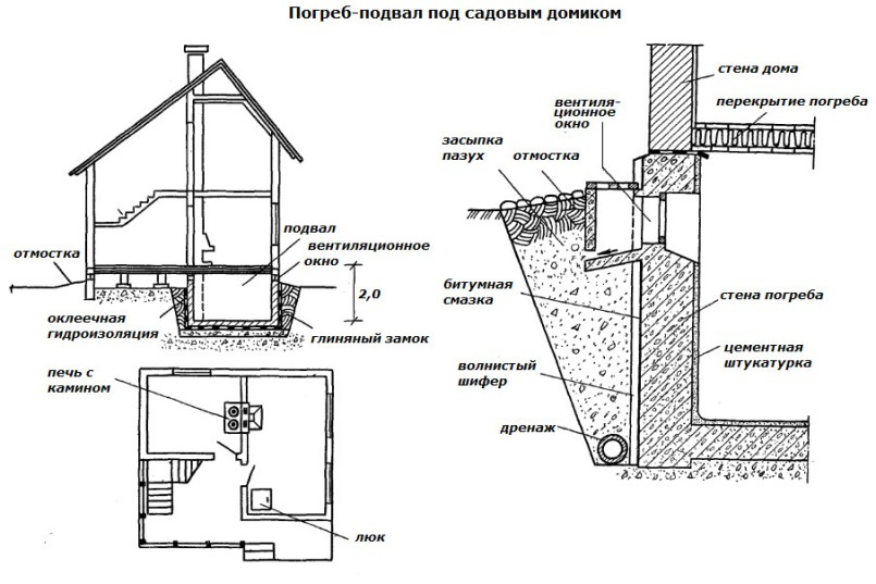 Как самостоятельно построить погреб под садовым домиком