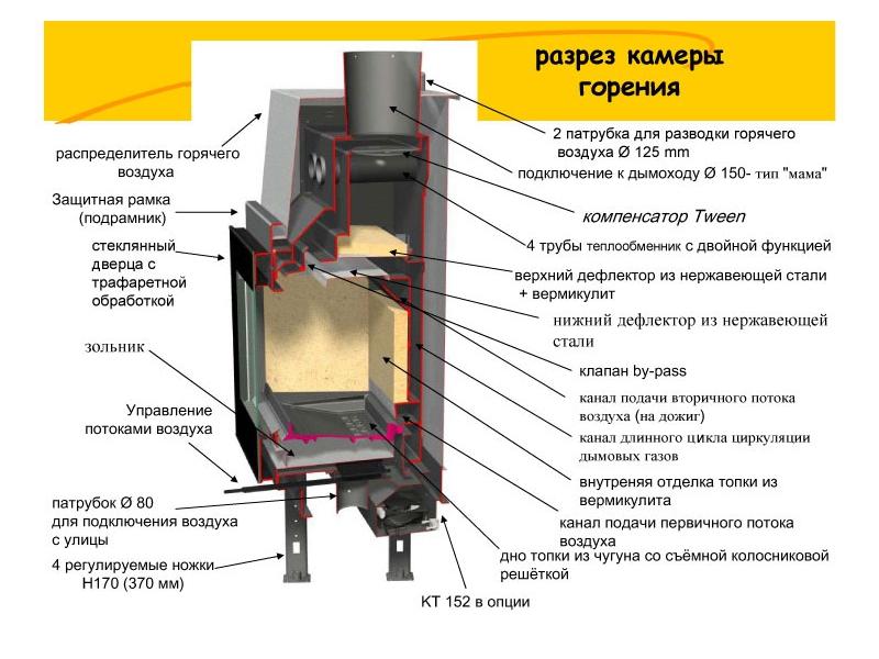 Как правильно выбрать камин с мощной камерой горения