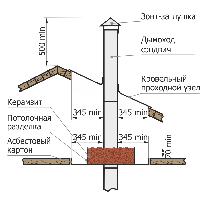 Минимальная высота дымохода в частном доме