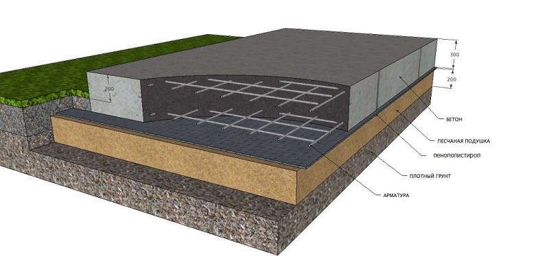 Монолитный фундамент из плит для дачи