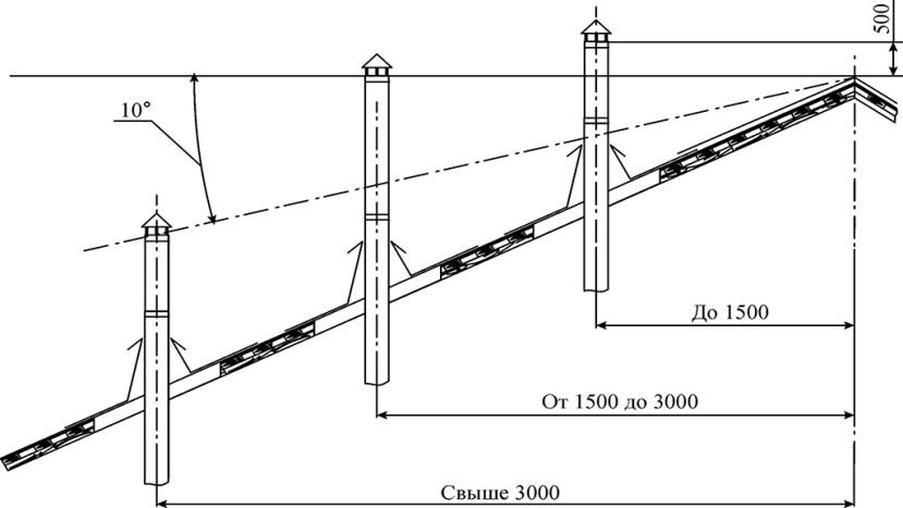 Определение высоты дымохода над крышей дачи