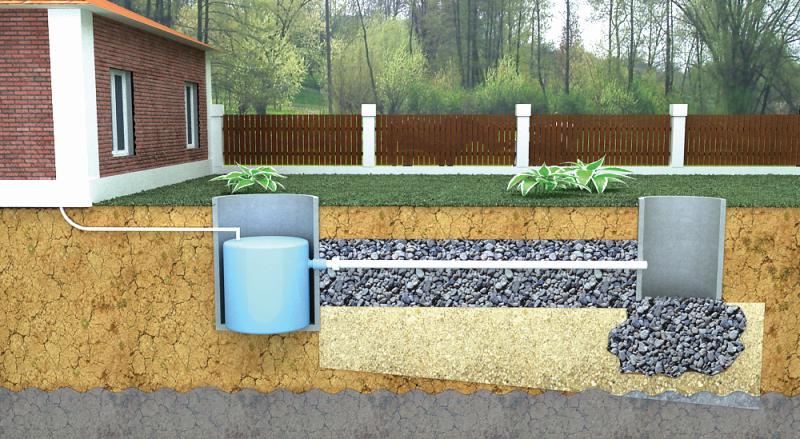 Прокладка канализации на загородном участке своими руками