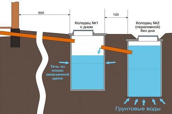 Схема локальной канализации из колец для загородного дома