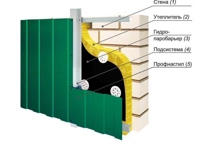 Схема отделки цоколя дома профлистом