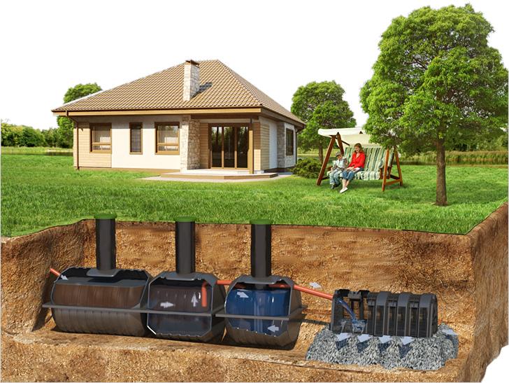 Система устройства канализации на даче