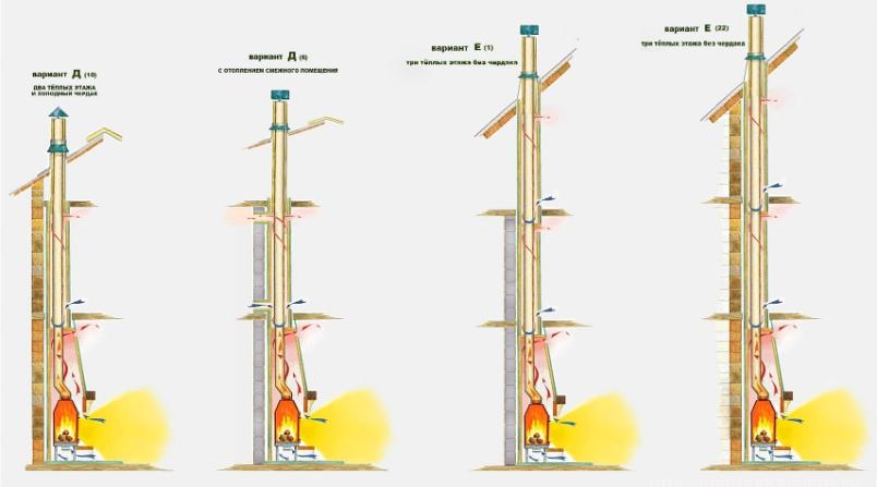 Способы установки дымохода из нержавеющей стали