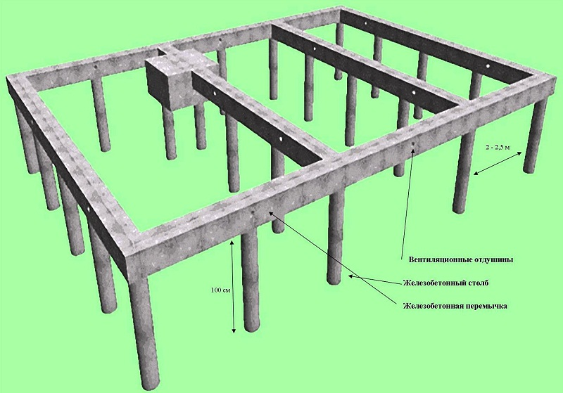 Столбчатые конструкции фундамента для дачи своими руками