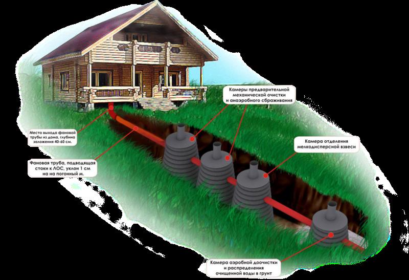 Установка камер очистки в системе канализации частного дома