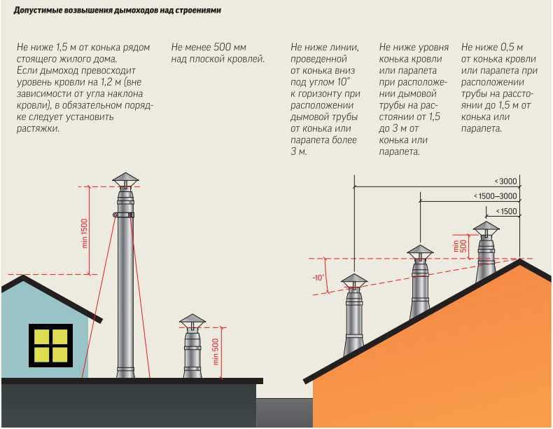 Высота дымохода относительно конька для различных видов крыши на даче