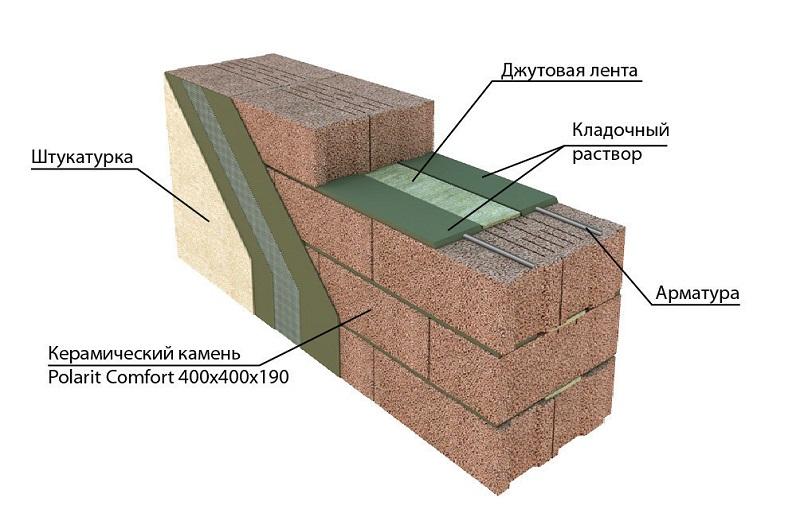 Фундамент для дома из керамзитобетона, фракции керамзита