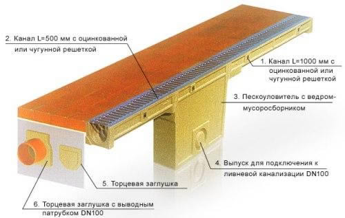 Отвод воды от фундамента дома - схема линейной системы