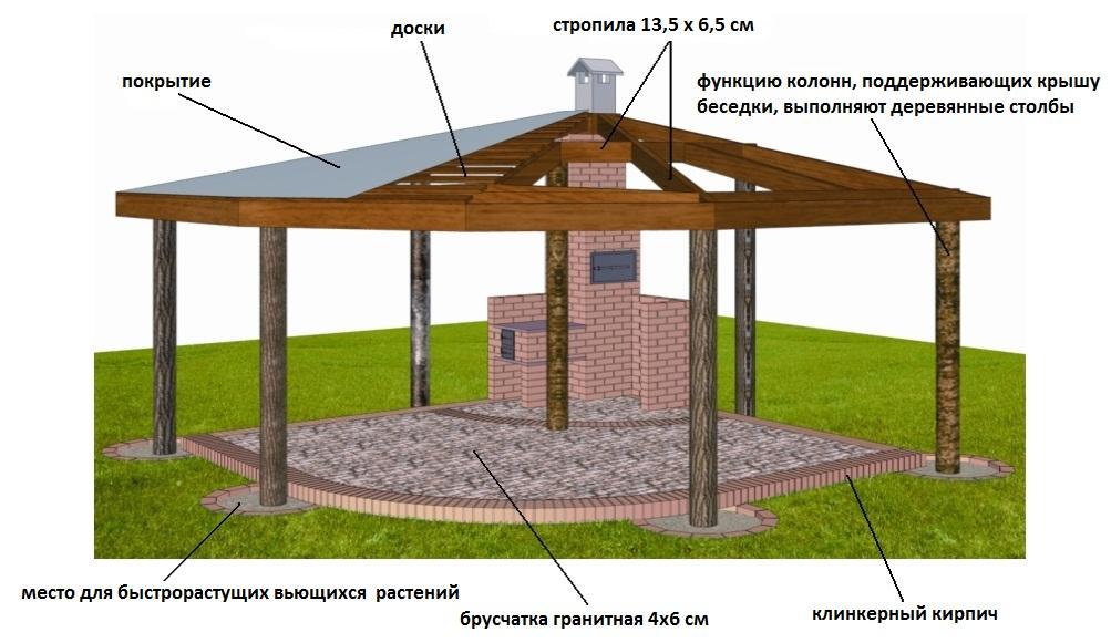 План шатровой крыши для беседки открытого типа