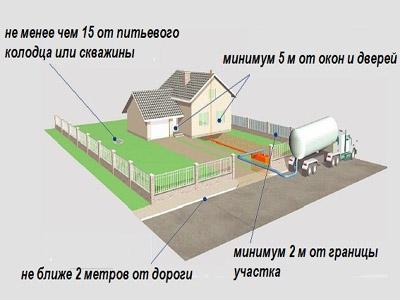 Расстояние от септика до границы с соседним участком