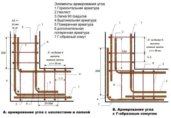 Схема армирования каркаса для ленточного фундамента загородного дома