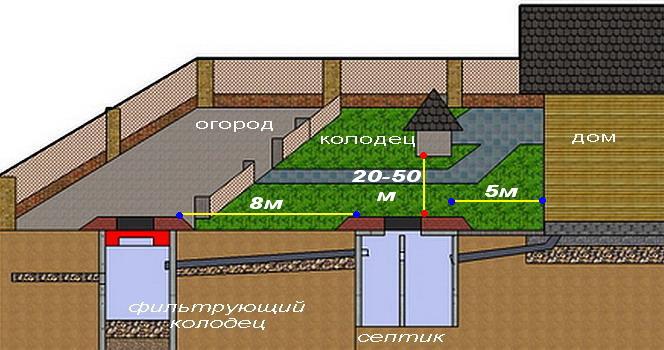 Схема по размещению септик на дачном участке