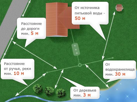 Схема расположения септика на дачном участке