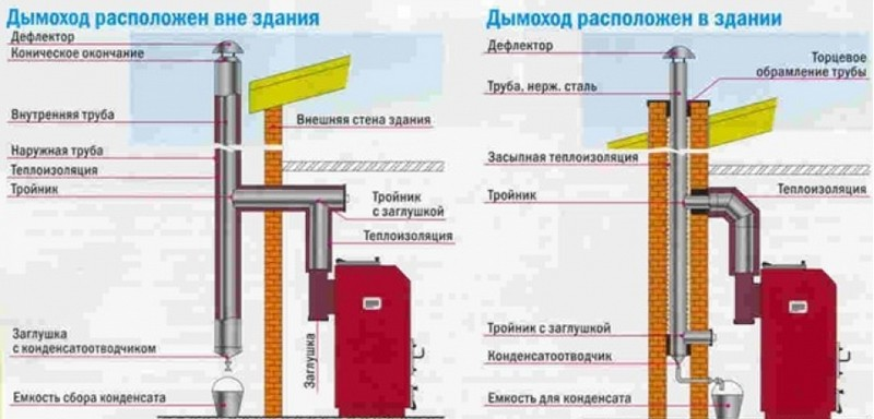 Схема стального дымохода с конденсатосборником для дачи