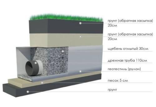 Схема устройства глубинного дренажа для отвода воды от фундамента дачного дома