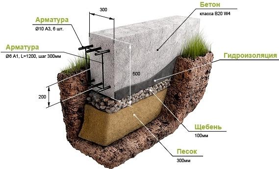 Сварка арматуры для укрепления ленточного фундамента дачного дома