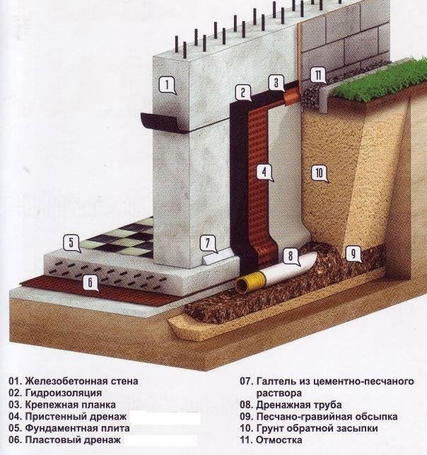 Фундамент при высоком уровне грунтовых вод - как избежать ошибок при строительстве