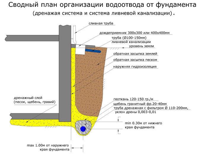Как организовать отвод воды от фундамента при высоком уровне грунтовых вод