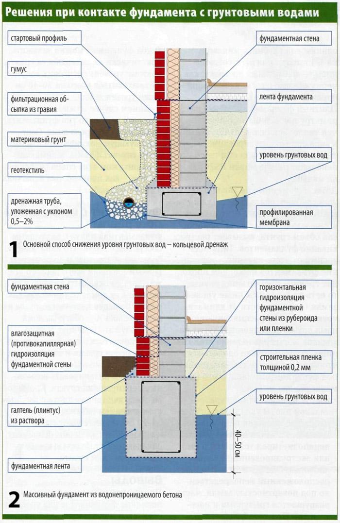 Как произвести изоляцию фундамента при высоком уровне грунтовых вод
