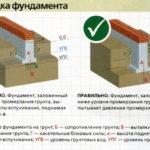 Какой фундамент нужен для дома, если грунтовые воды близко