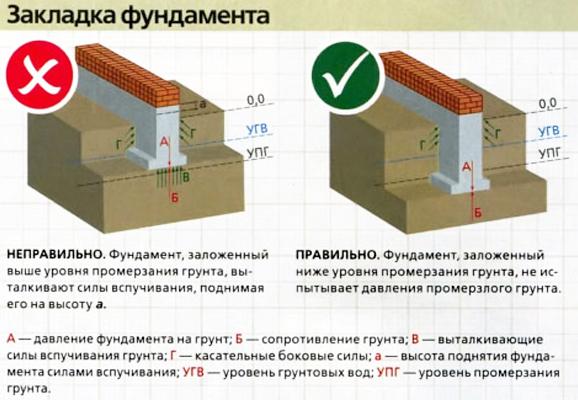 Схема правильной и неправильной закладки фундамента при высоком уровне грунтовых вод