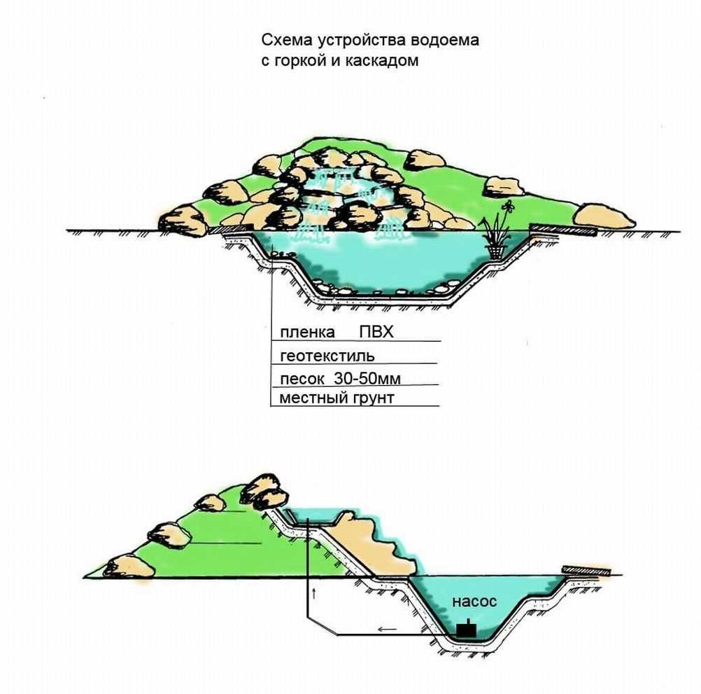 Схема устройства альпийской горки с водопадом и прудом