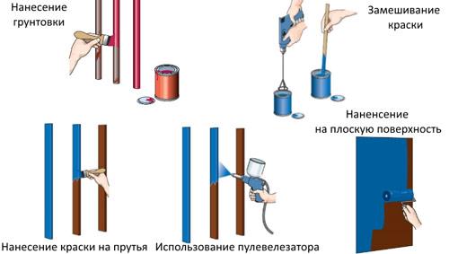 Технологические этапы покраски металлического забора