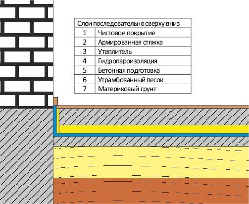 Бетонный пол по грунту на ленточном фундаменте в дачном домике