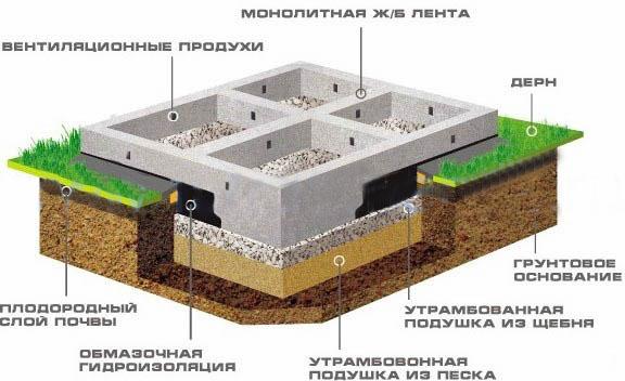 Фундамент для одноэтажного дома - монолитная бетонная лента