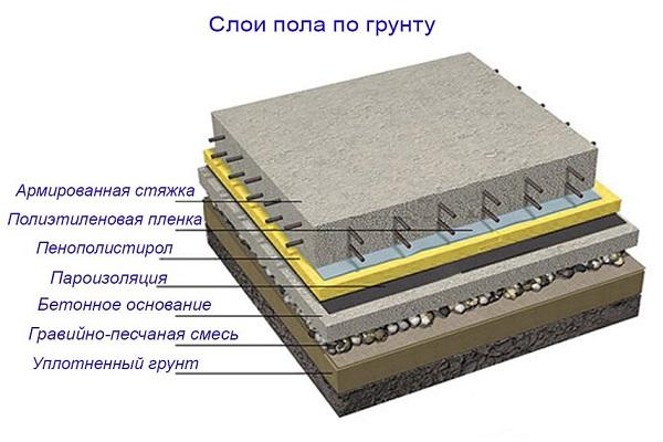 Из каких слоев состоит пол по грунту на ленточном фундаменте