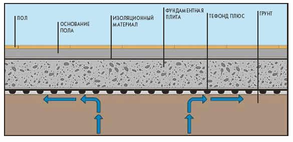 Качественная бетонная подготовка под фундамент
