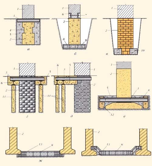 Как самостоятельно усилить фундамент кирпичного дома