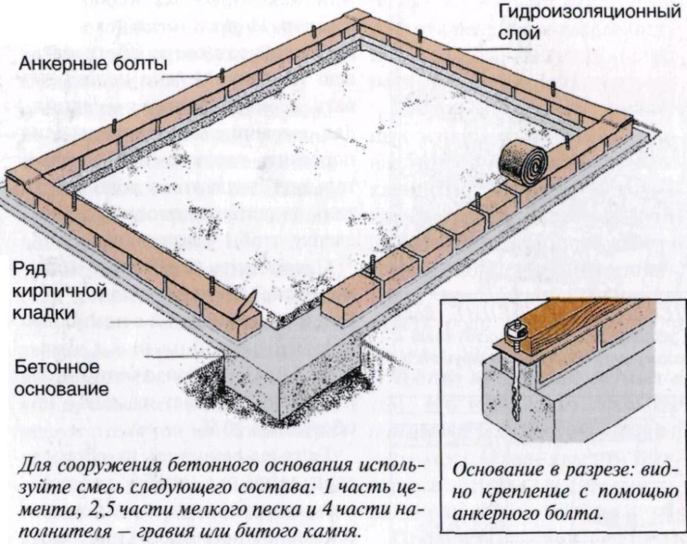 Как сделать ленточный фундамент из кирпича под сарай