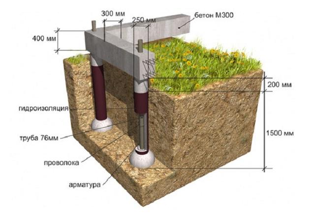 Как сделать свайно ленточный фундамент дачного дома