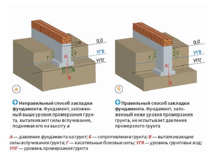 Какой глубины должен быть фундамент для одноэтажного дома из блоков