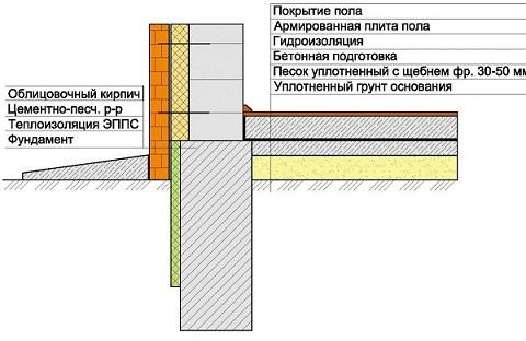 Ленточный фундамент с монолитным полом по грунту