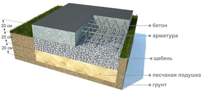 Монолитный плитный фундамент расчет, толщина и особенности